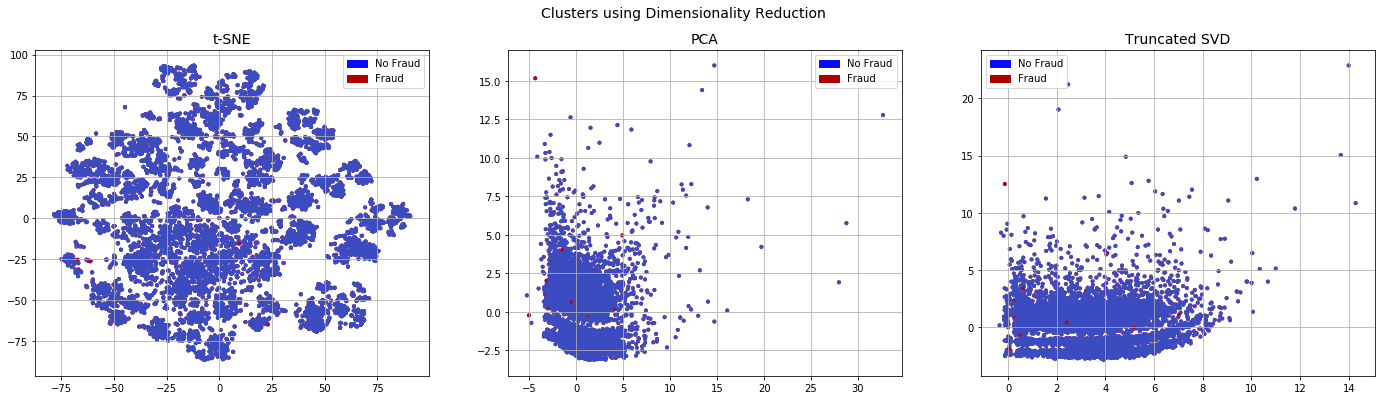 Imbalanced datasets with imbalanced-learn - David Ten