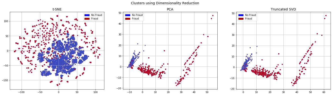 Imbalanced datasets with imbalanced-learn - David Ten