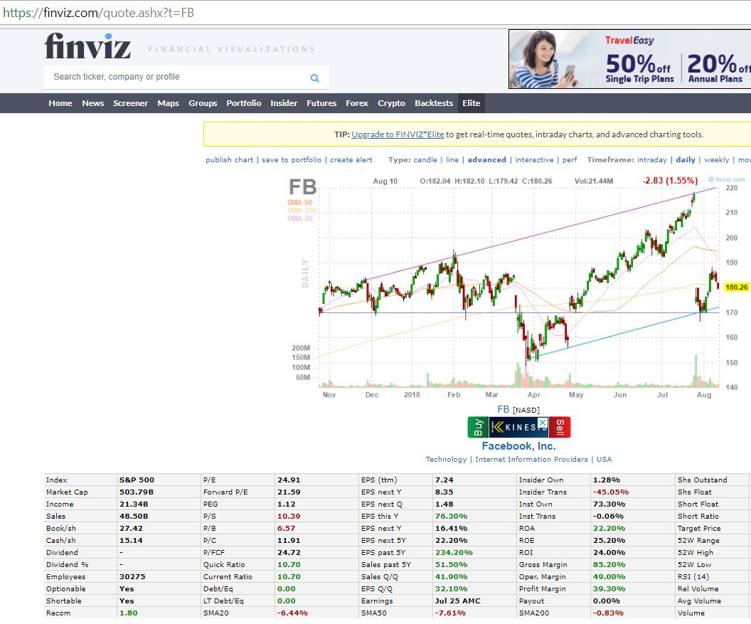 Webscraping Finviz with Beautiful Soup and Requests - David Ten
